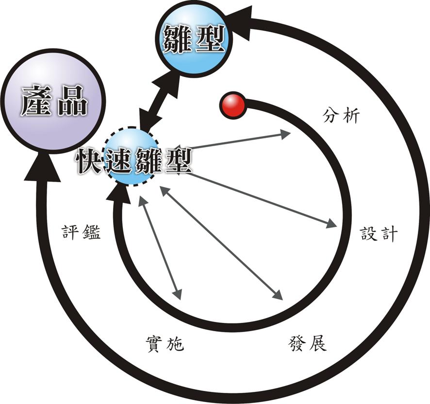 Triple-P ISD Model
